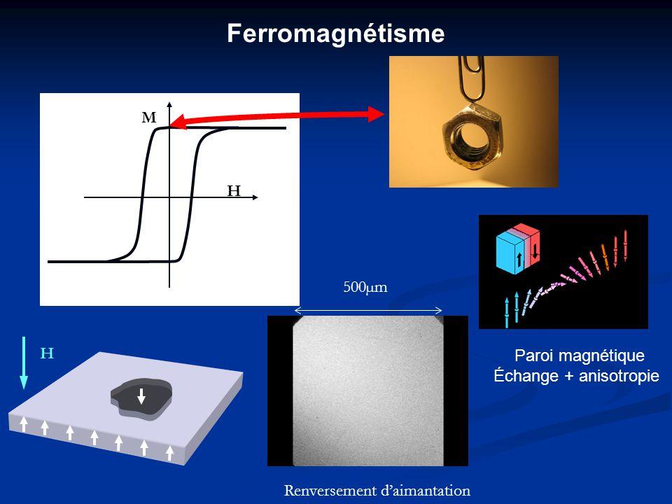 Ferromagnétisme M H 500µm H Paroi magnétique Échange + anisotropie