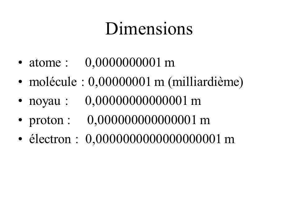 Dimensions atome : 0,0000000001 m. molécule : 0,00000001 m (milliardième) noyau : 0,00000000000001 m.