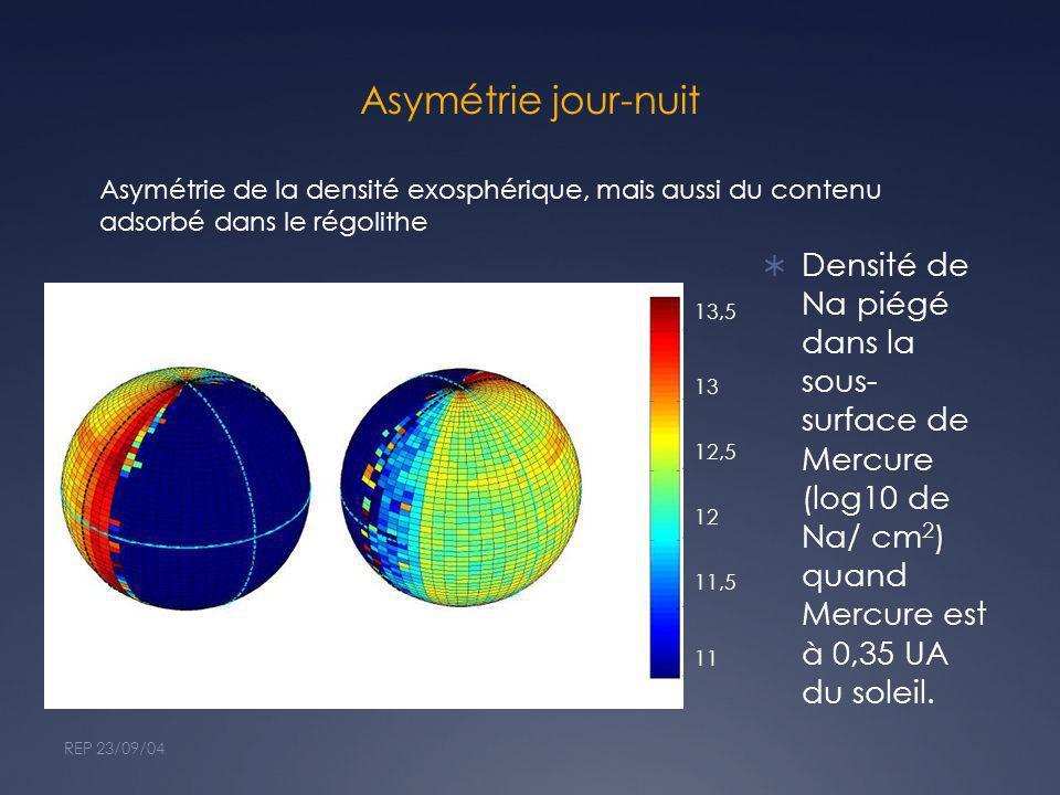 Asymétrie jour-nuit Asymétrie de la densité exosphérique, mais aussi du contenu adsorbé dans le régolithe.