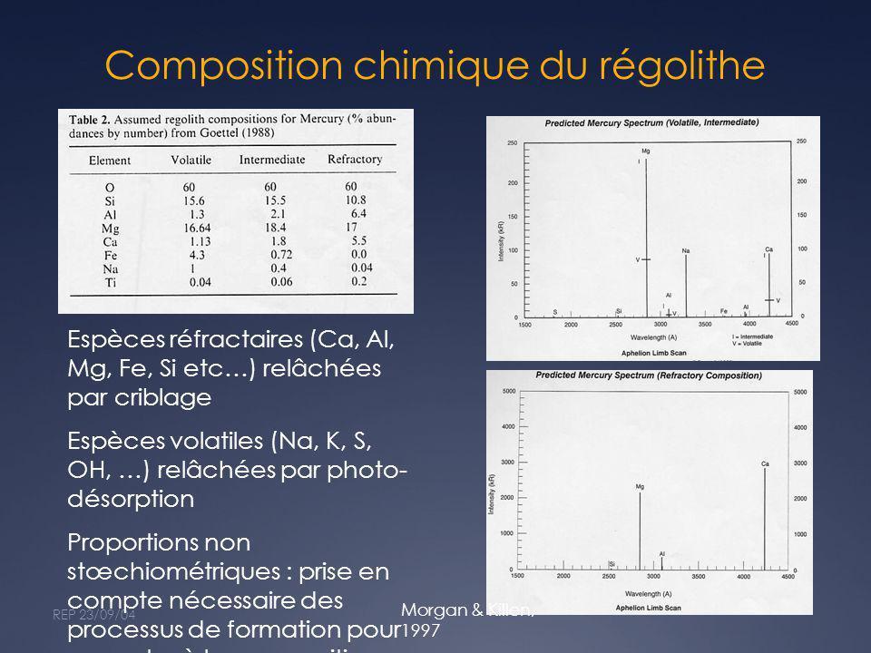 Composition chimique du régolithe