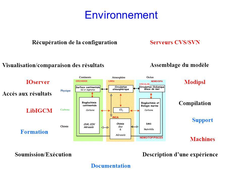 Environnement Récupération de la configuration Serveurs CVS/SVN