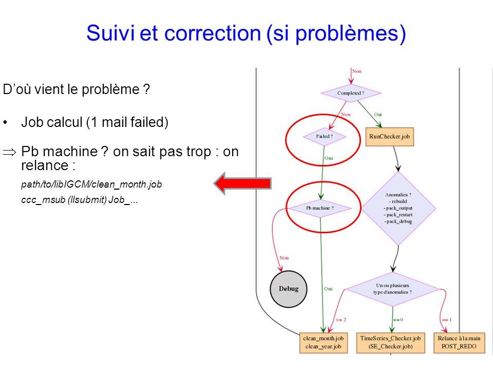 Suivi et correction (si problèmes)