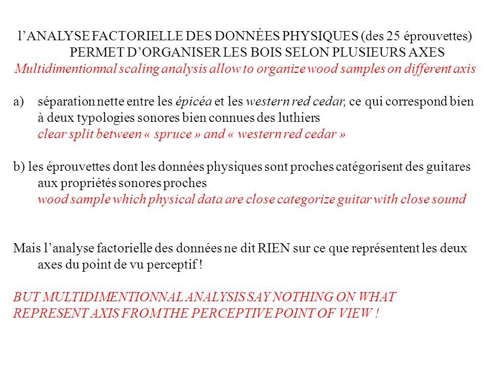 l'ANALYSE FACTORIELLE DES DONNÉES PHYSIQUES (des 25 éprouvettes) PERMET D'ORGANISER LES BOIS SELON PLUSIEURS AXES