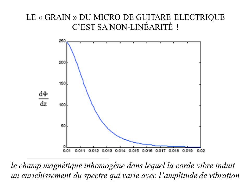 LE « GRAIN » DU MICRO DE GUITARE ELECTRIQUE C'EST SA NON-LINÉARITÉ !