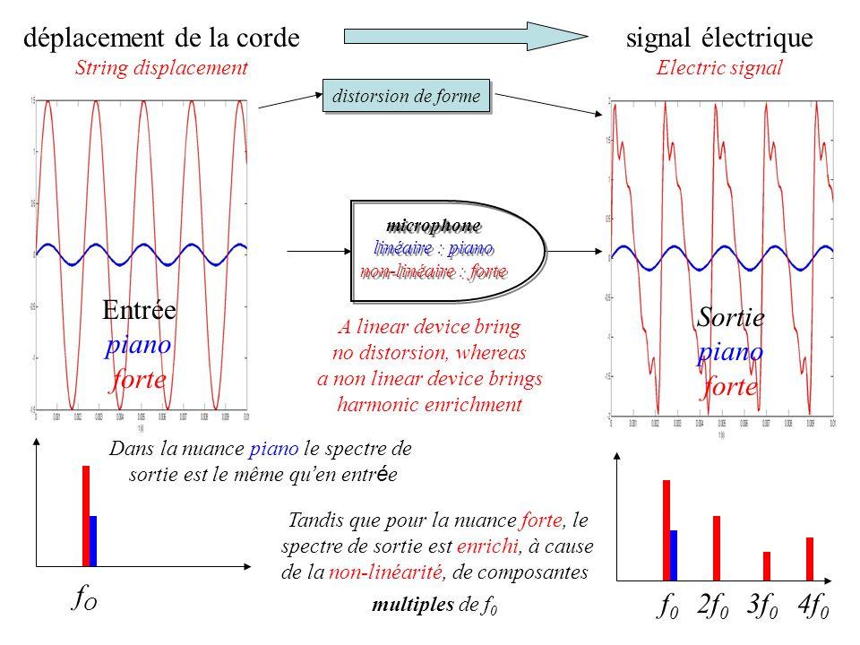 déplacement de la corde signal électrique