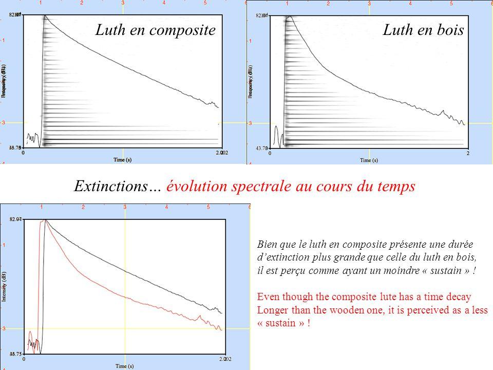 Extinctions… évolution spectrale au cours du temps