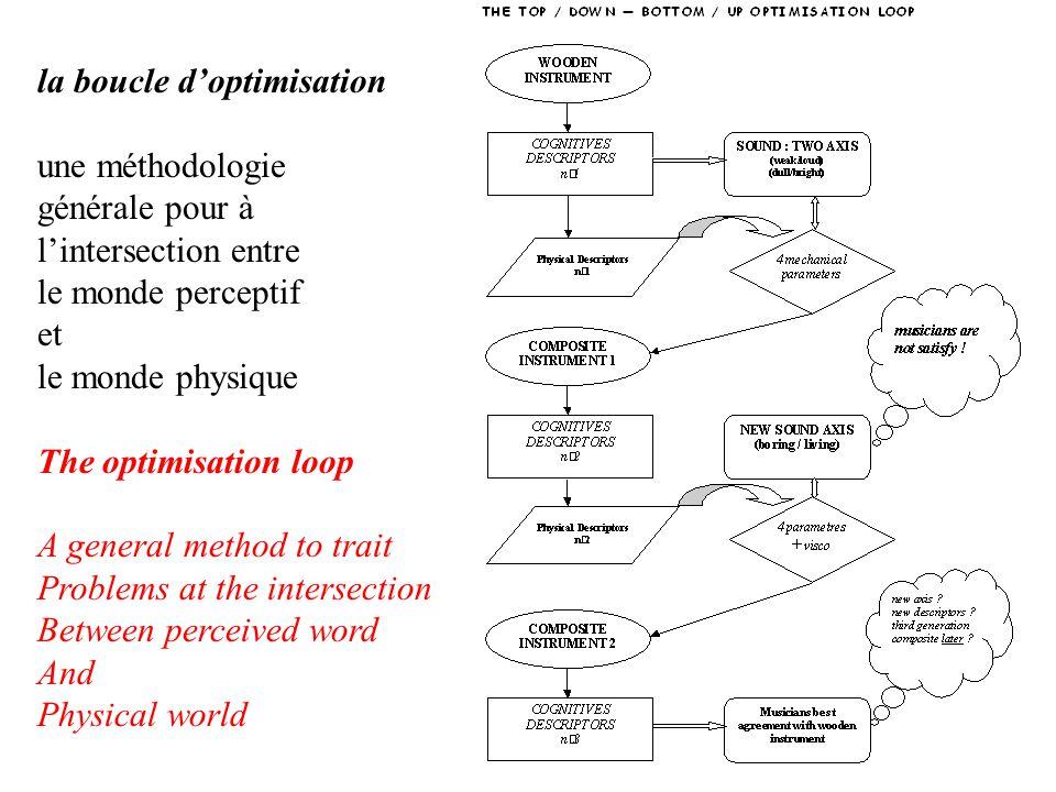la boucle d'optimisation