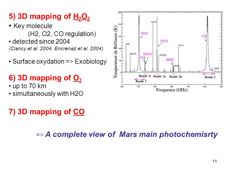 5) 3D mapping of H2O2 Key molecule 6) 3D mapping of O3