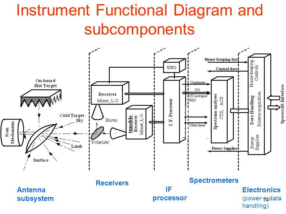 Instrument Functional Diagram and subcomponents