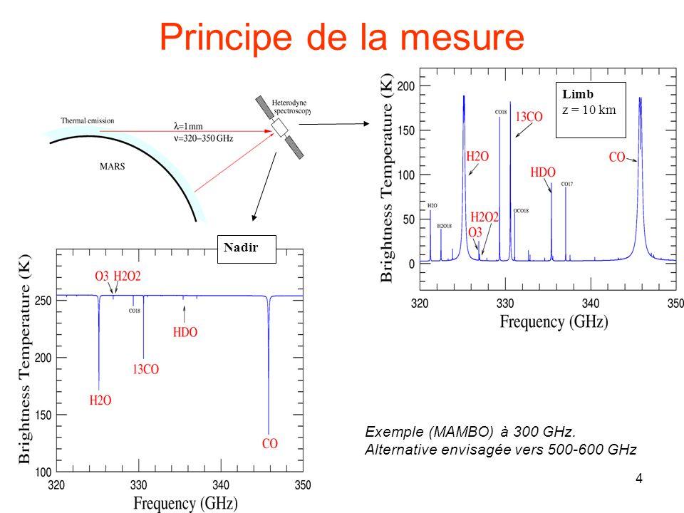 Principe de la mesure Exemple (MAMBO) à 300 GHz.