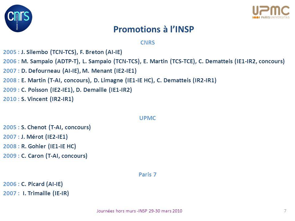 Promotions à l'INSP CNRS