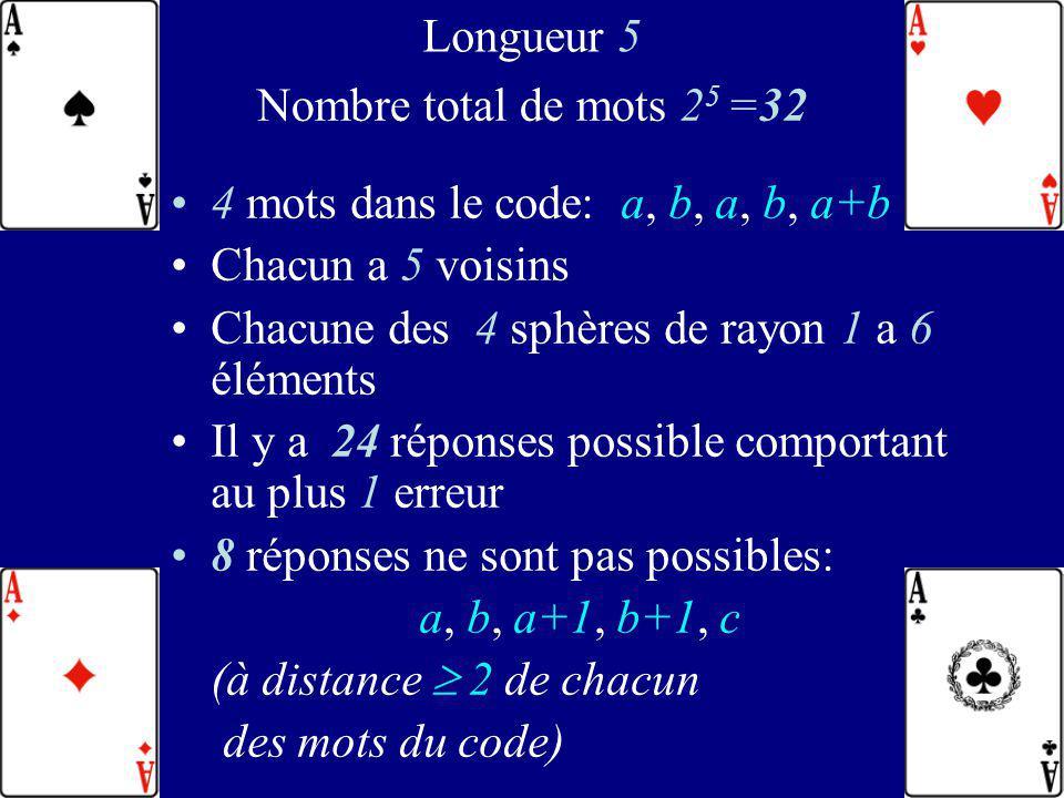 Longueur 5 Nombre total de mots 25 =32. 4 mots dans le code: a, b, a, b, a+b. Chacun a 5 voisins.