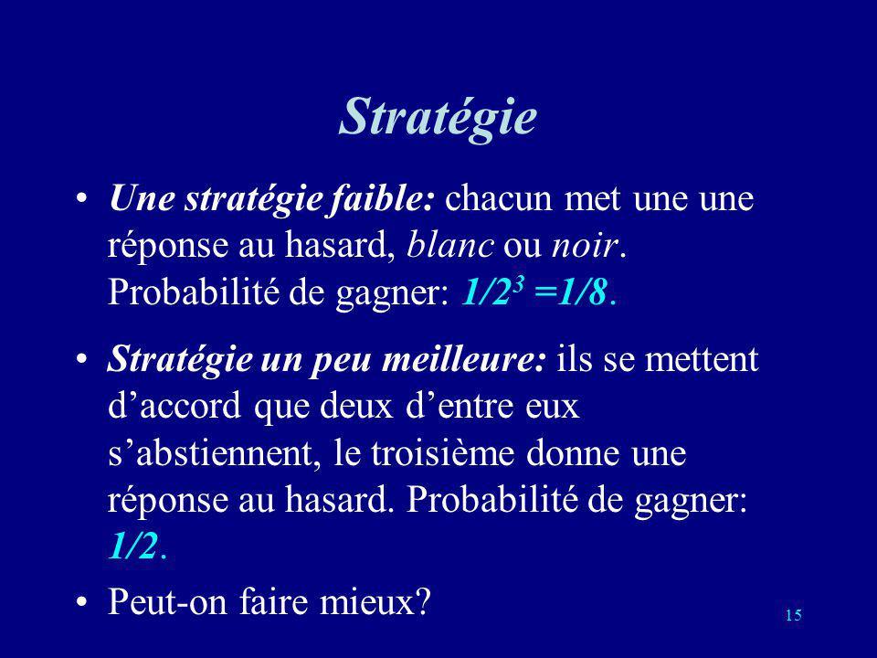 Stratégie Une stratégie faible: chacun met une une réponse au hasard, blanc ou noir. Probabilité de gagner: 1/23 =1/8.