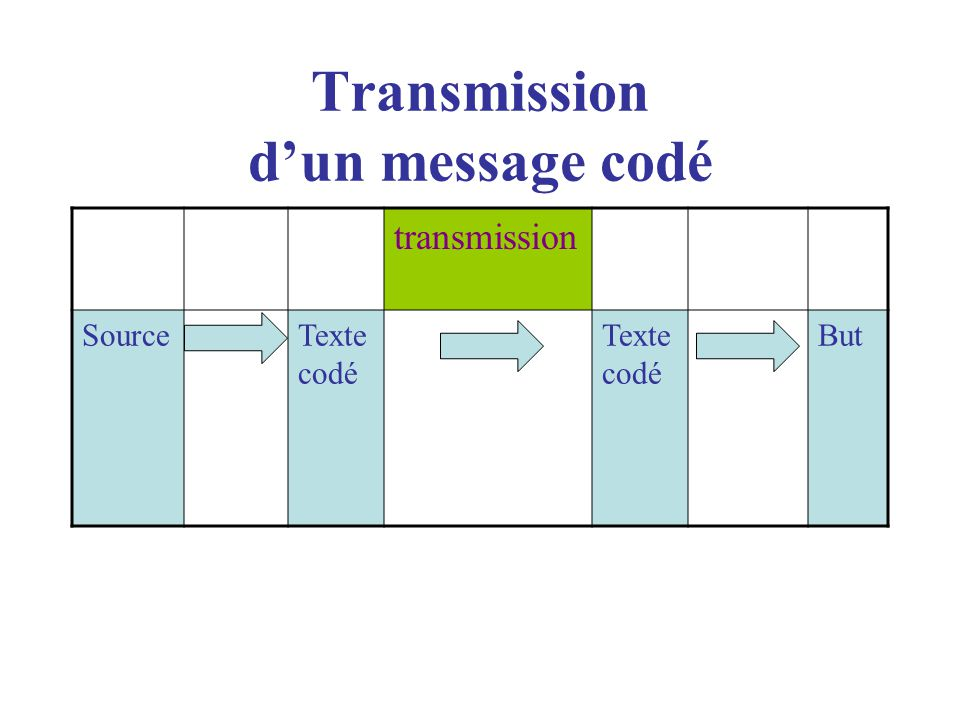 Transmission d'un message codé