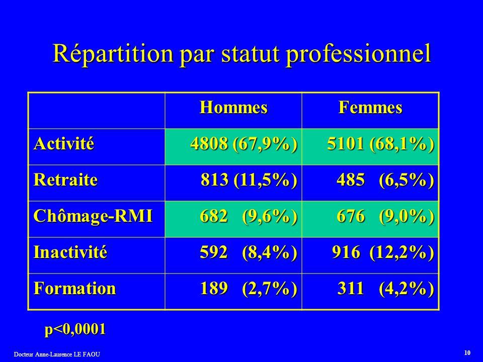 Répartition par statut professionnel