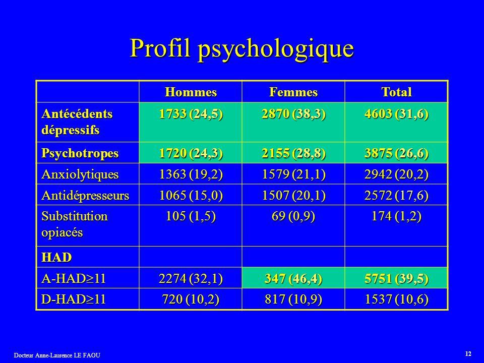 Profil psychologique Hommes Femmes Total Antécédents dépressifs