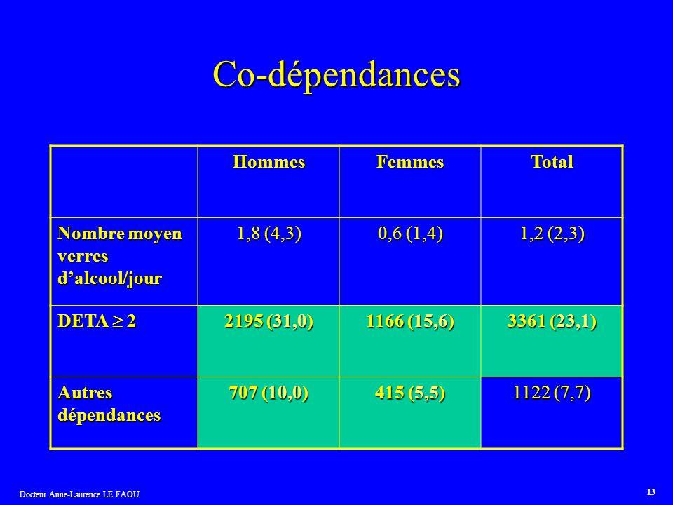 Co-dépendances Hommes Femmes Total Nombre moyen verres d'alcool/jour