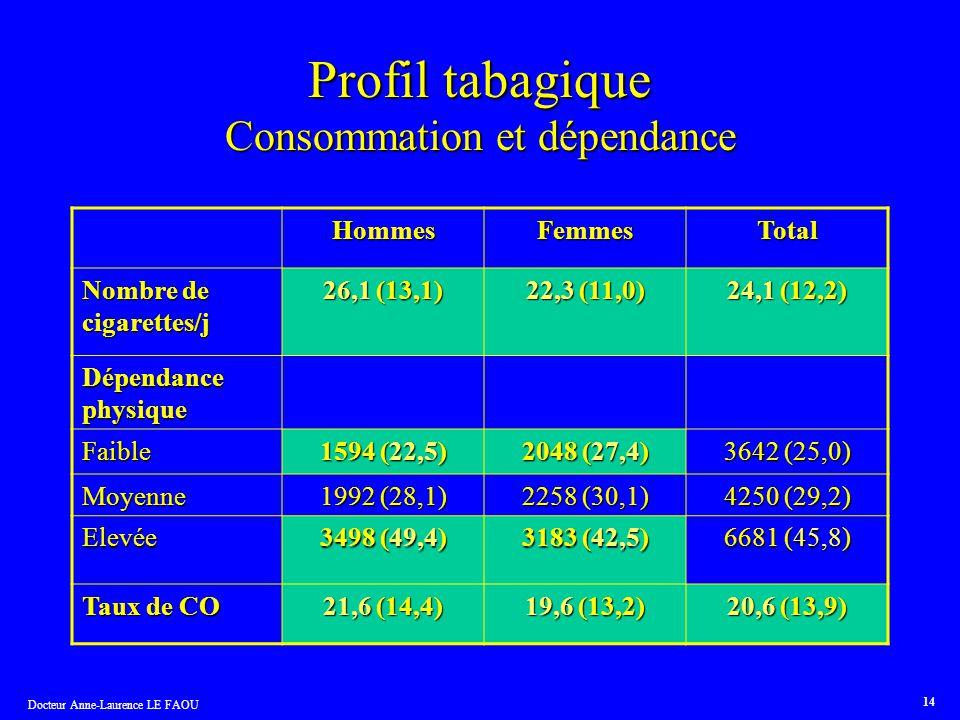 Profil tabagique Consommation et dépendance