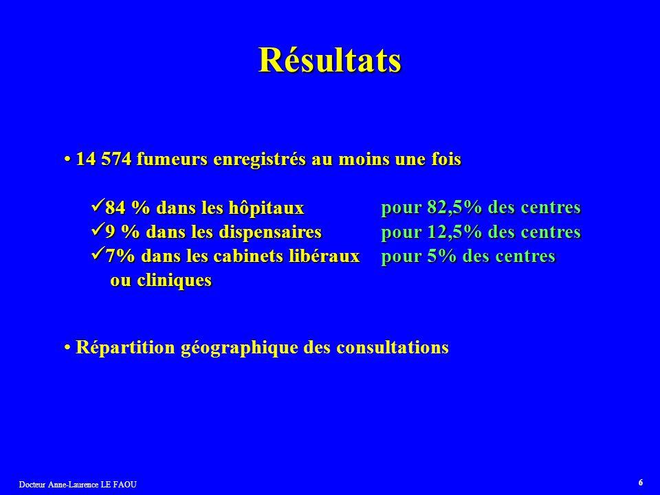 Résultats 14 574 fumeurs enregistrés au moins une fois
