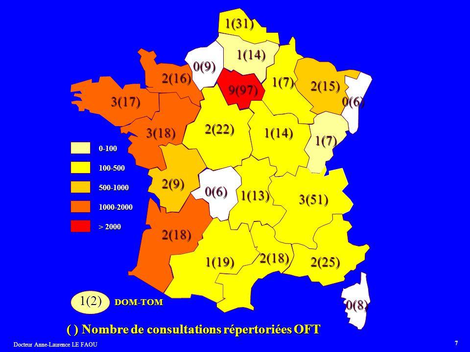 ( ) Nombre de consultations répertoriées OFT