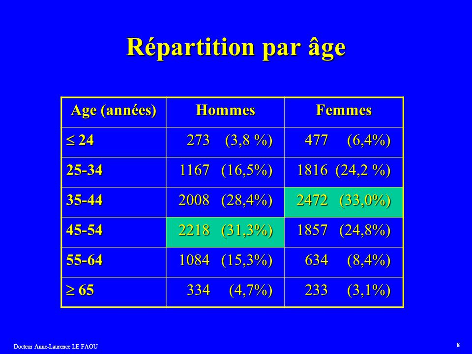 Répartition par âge Age (années) Hommes Femmes  24 273 (3,8 %)