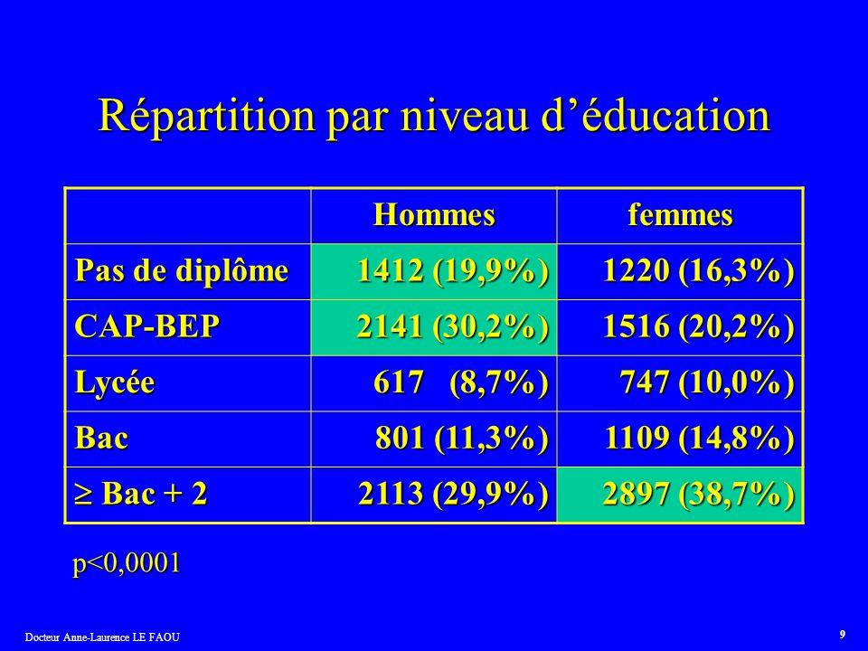 Répartition par niveau d'éducation