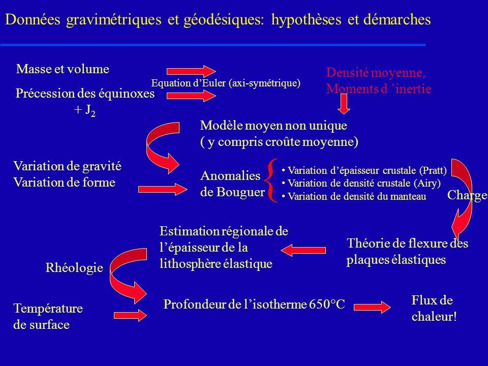 Données gravimétriques et géodésiques: hypothèses et démarches