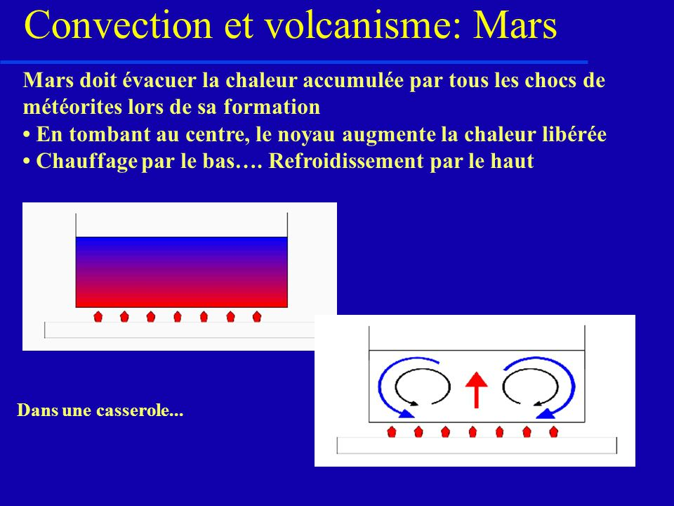 Convection et volcanisme: Mars