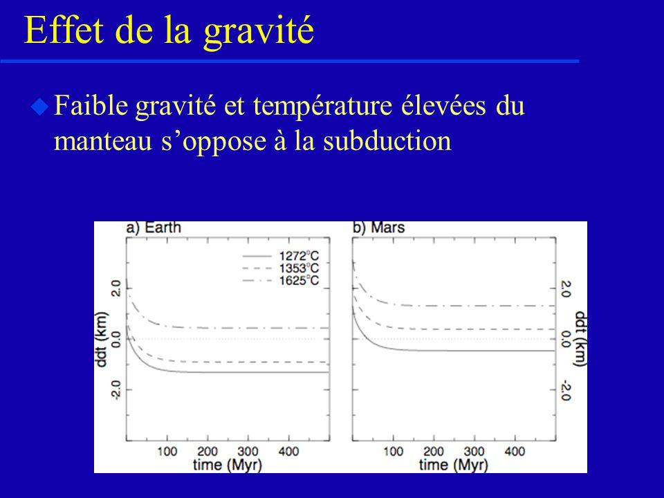 Effet de la gravité Faible gravité et température élevées du manteau s'oppose à la subduction