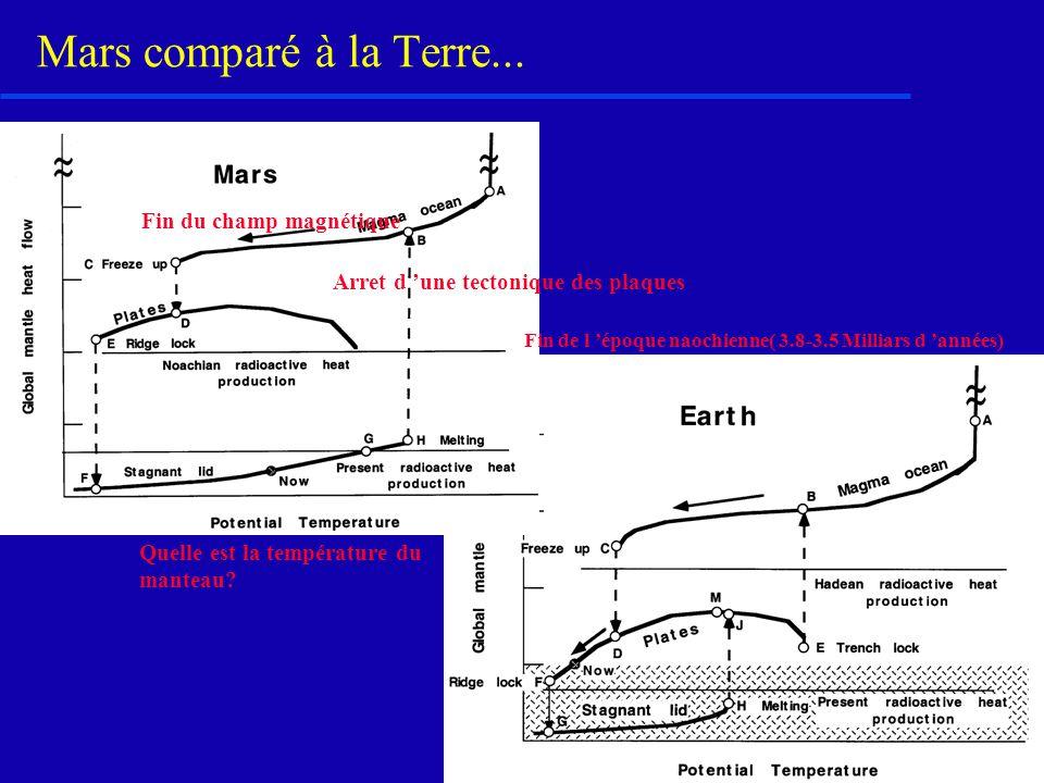 Mars comparé à la Terre... Fin du champ magnétique