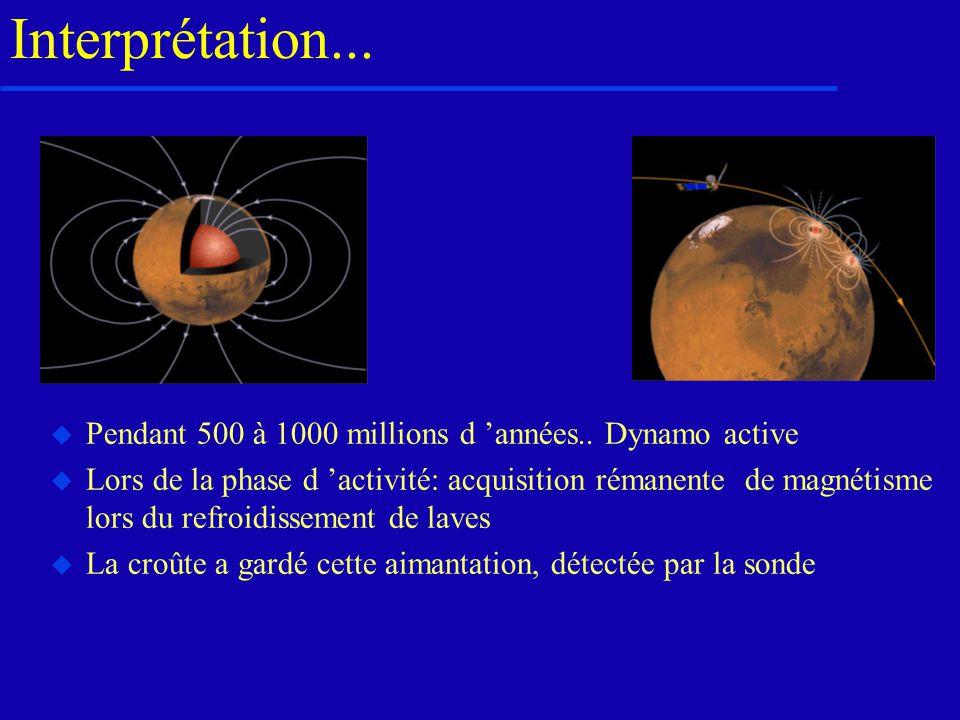 Interprétation... Pendant 500 à 1000 millions d 'années.. Dynamo active.