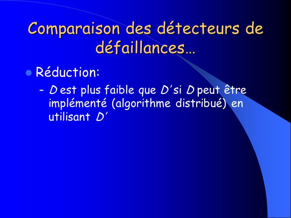 Comparaison des détecteurs de défaillances…