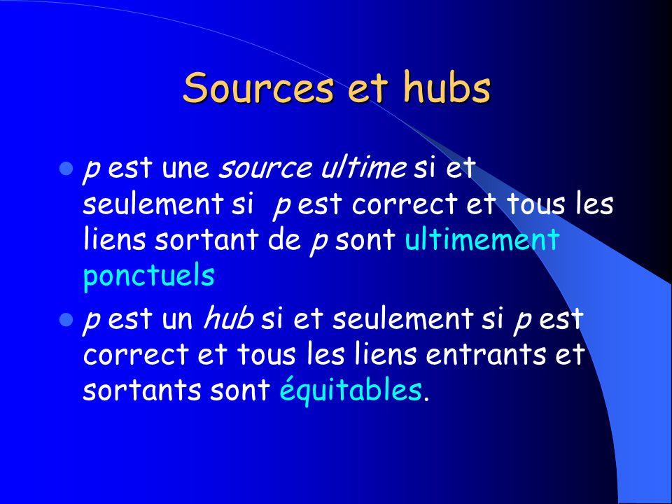 Sources et hubs p est une source ultime si et seulement si p est correct et tous les liens sortant de p sont ultimement ponctuels.