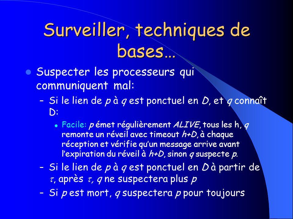 Surveiller, techniques de bases…