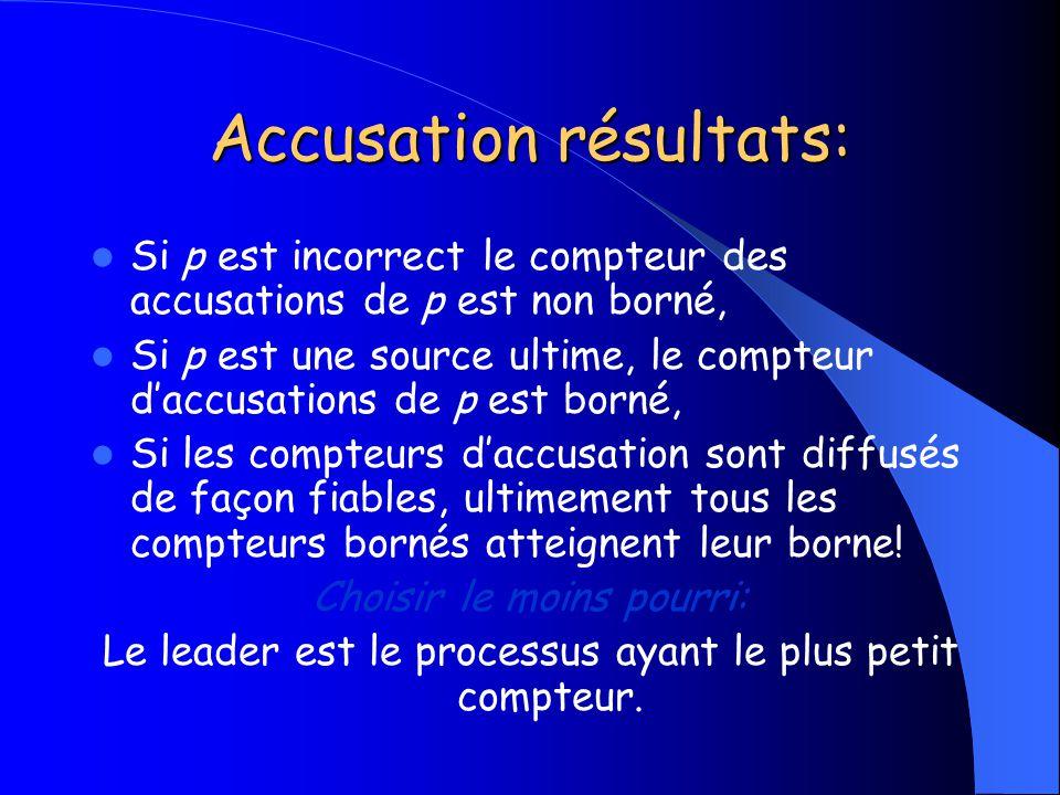 Accusation résultats: