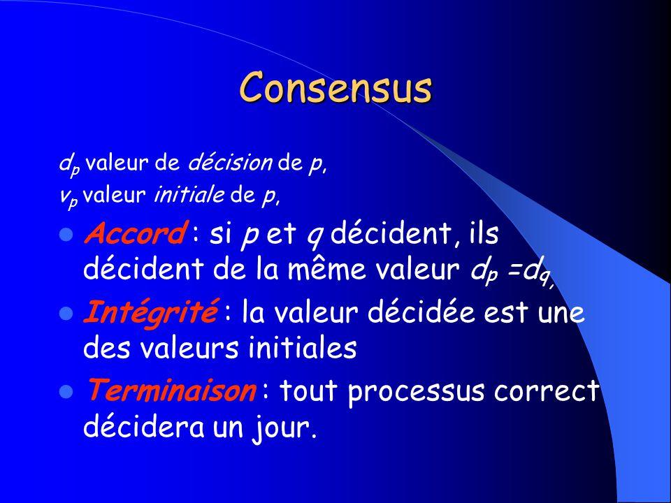 Consensus dp valeur de décision de p, vp valeur initiale de p, Accord : si p et q décident, ils décident de la même valeur dp =dq,