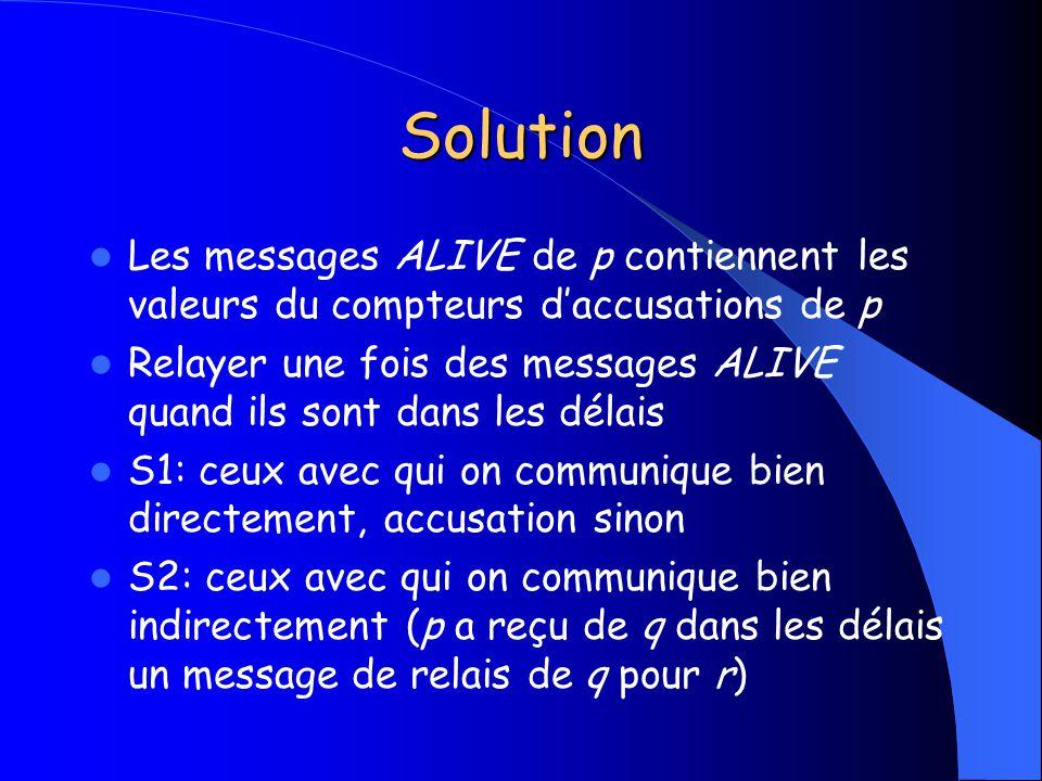 Solution Les messages ALIVE de p contiennent les valeurs du compteurs d'accusations de p.