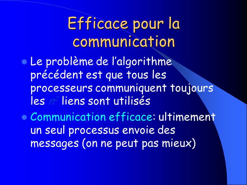 Efficace pour la communication