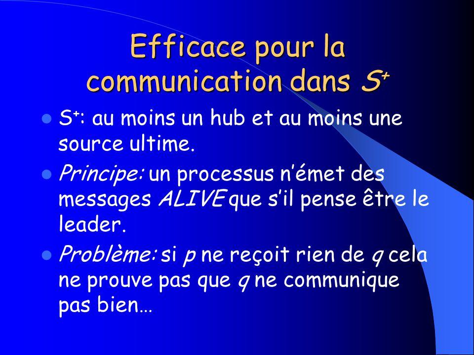 Efficace pour la communication dans S+