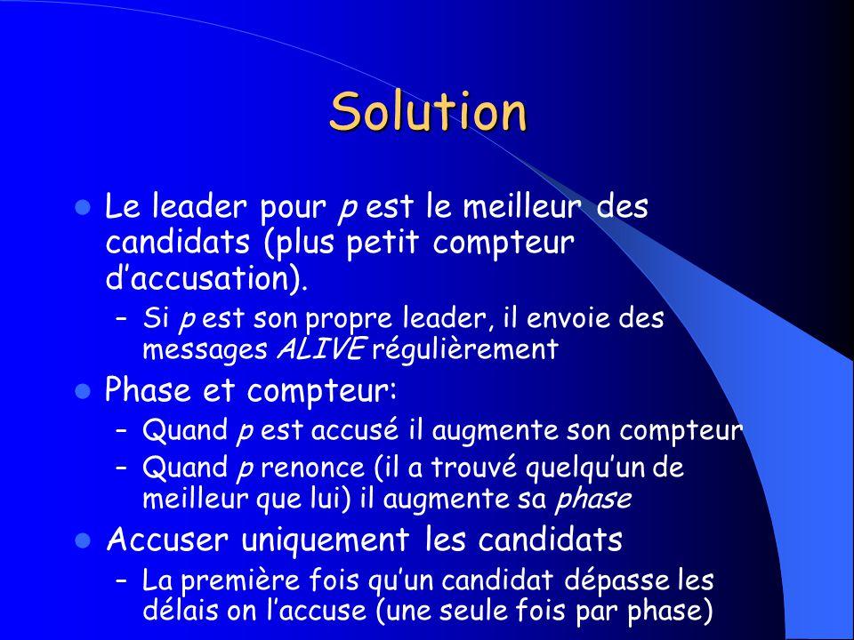 Solution Le leader pour p est le meilleur des candidats (plus petit compteur d'accusation).