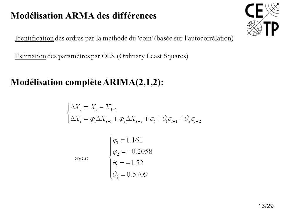 Modélisation ARMA des différences