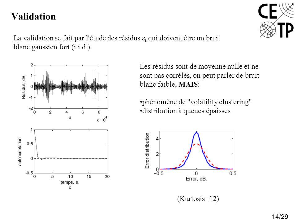 Validation La validation se fait par l étude des résidus εt qui doivent être un bruit blanc gaussien fort (i.i.d.).