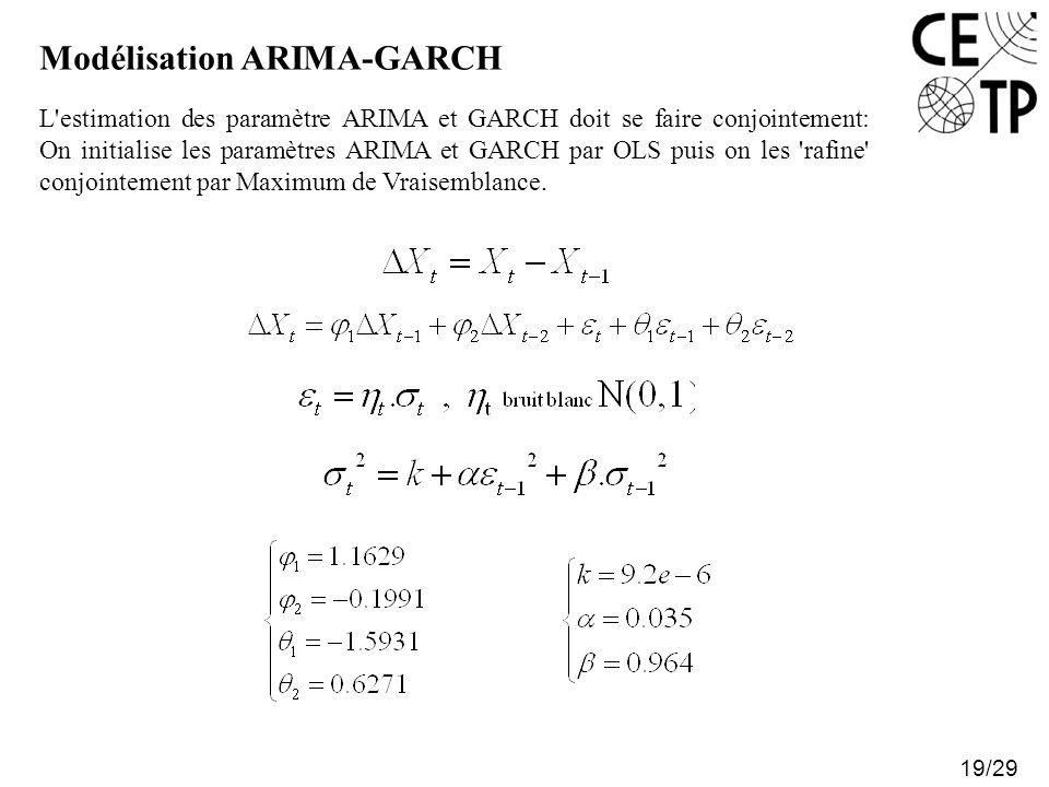 Modélisation ARIMA-GARCH