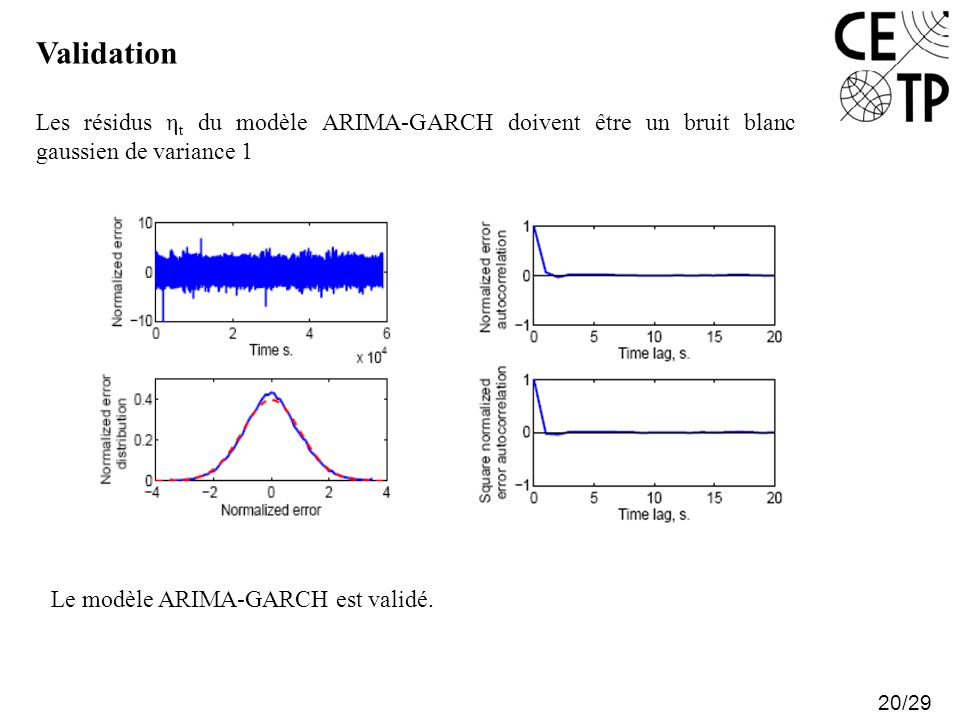 Validation Les résidus ηt du modèle ARIMA-GARCH doivent être un bruit blanc gaussien de variance 1.