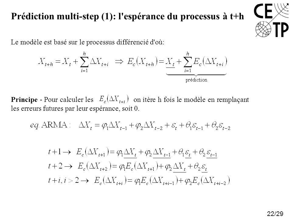 Prédiction multi-step (1): l espérance du processus à t+h