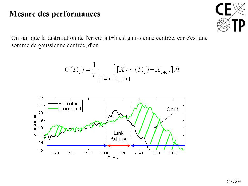 Mesure des performances