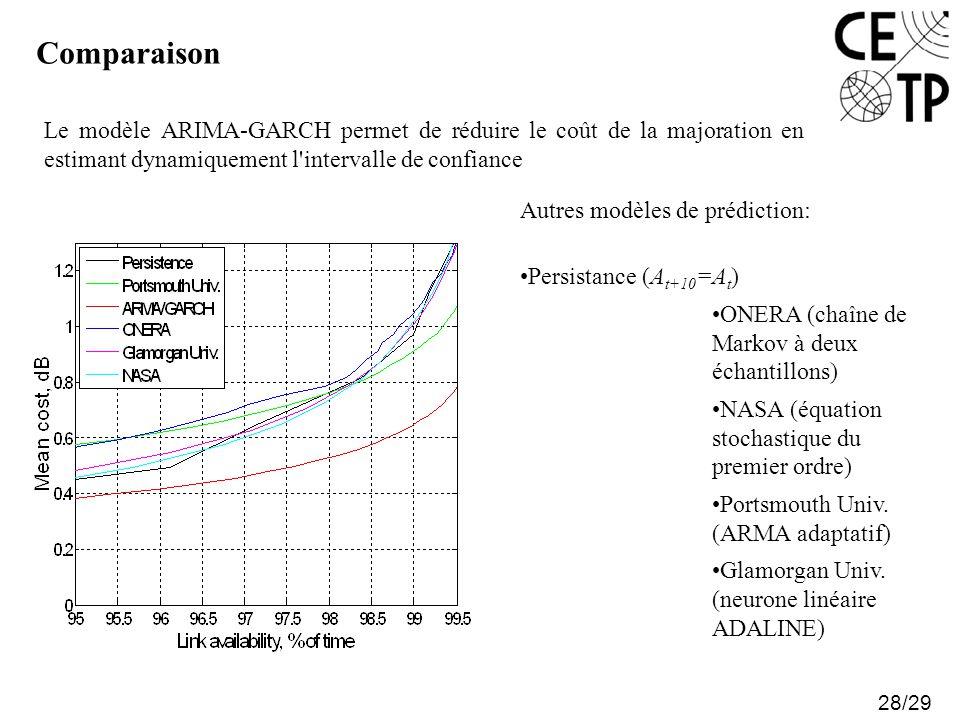 Comparaison Le modèle ARIMA-GARCH permet de réduire le coût de la majoration en estimant dynamiquement l intervalle de confiance.