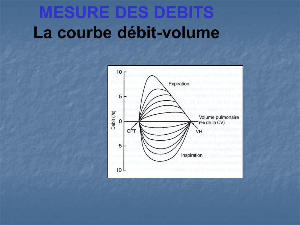 MESURE DES DEBITS La courbe débit-volume