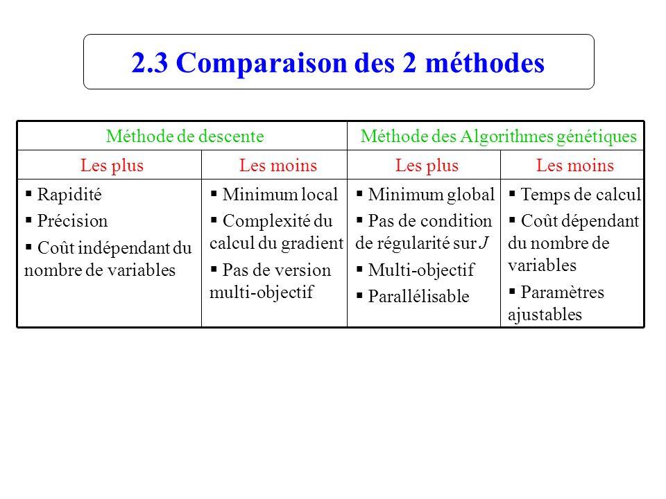 2.3 Comparaison des 2 méthodes