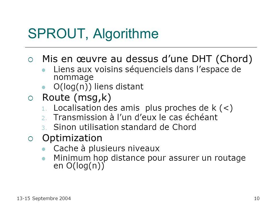 SPROUT, Algorithme Mis en œuvre au dessus d'une DHT (Chord)